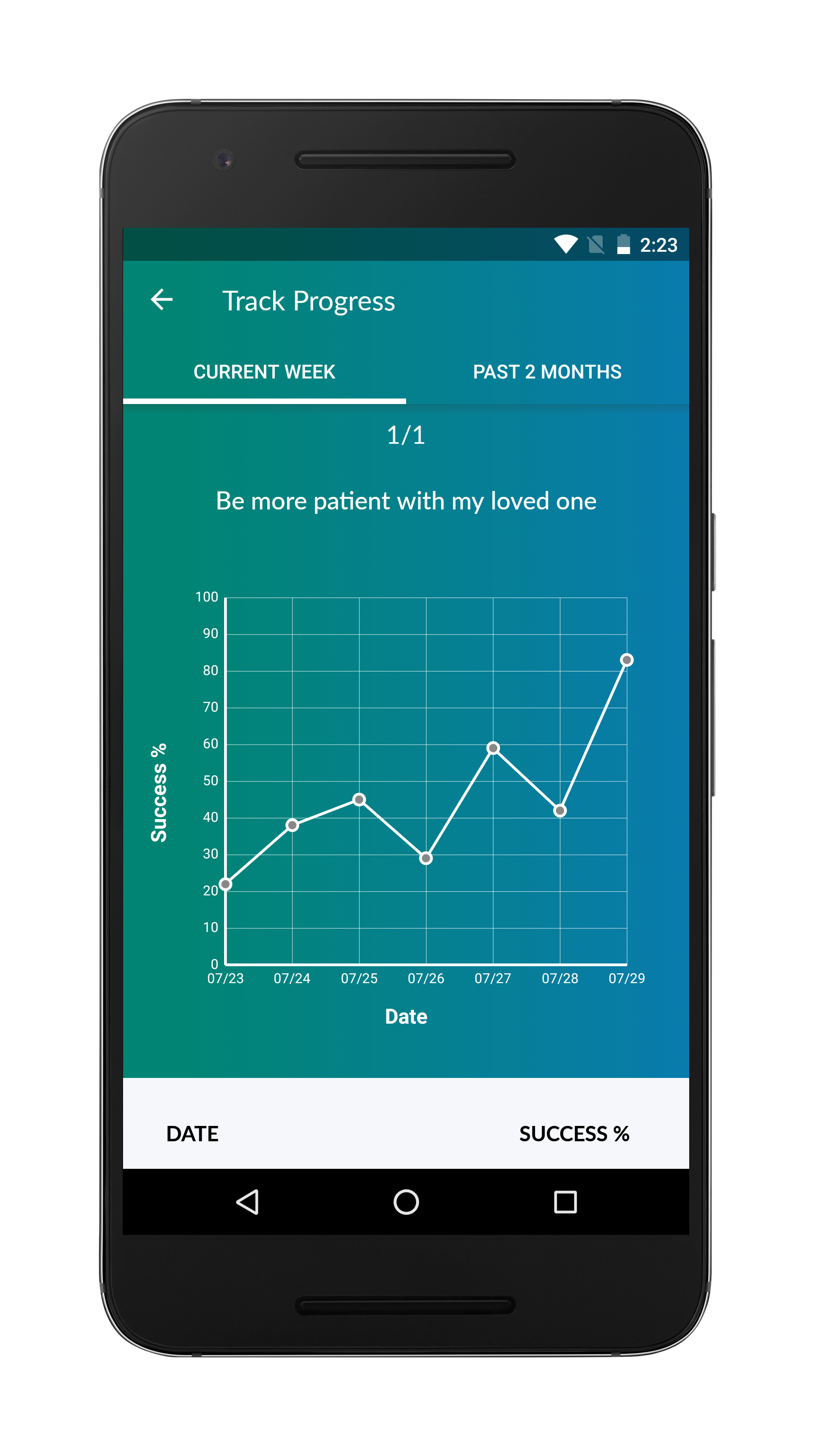 PTSD Family Coach App Progress Graph